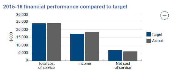 2015-16 financial performance compared to target