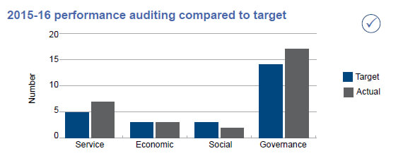 2015-16 performance auditing compared to target