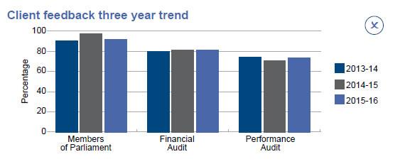 Client feedback three year trend