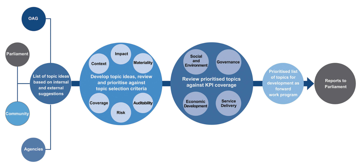 Figure 6- Our topic selection framework