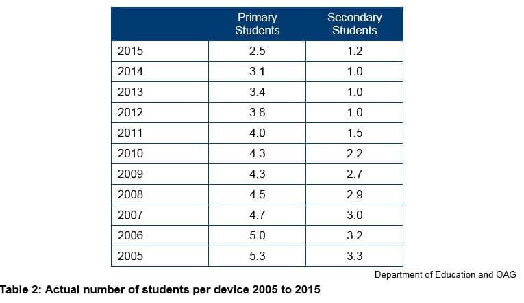 Table 2 - Actual number of students per device 2005 to 2015