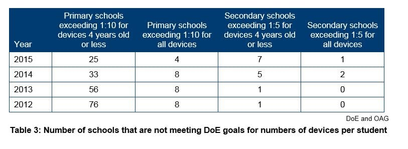 Table 3 - Number of schools that are not meeting DoE goals for numbers of devices per student