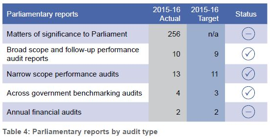 Audit reports table parliamentary reports by audit type our our performance office of the auditor general altavistaventures Image collections