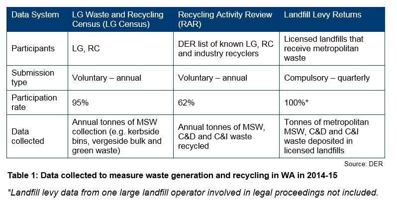 waste strategy targets were not met but progress has been