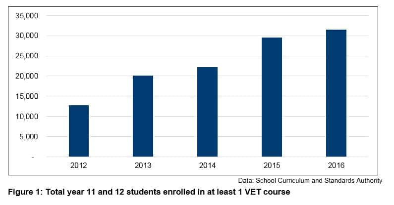 Figure 1 - Total year and 12 students enrolled in at least 1 VET course