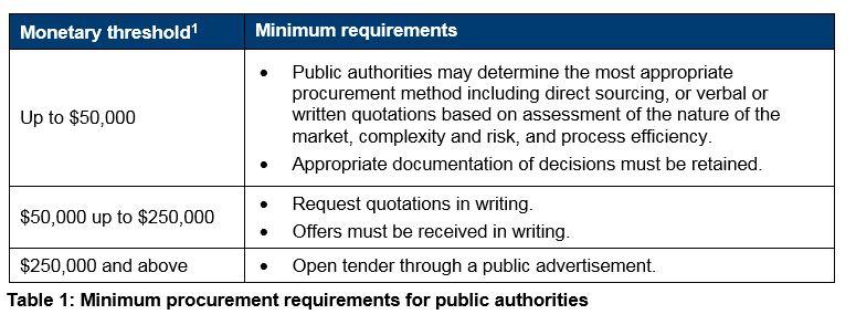 Table 1 - Minimum procurement requirements for public authorities