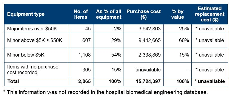 Appendix 1 Health Service Providers Hospital Profiles And Medical Equipment Data Office Of