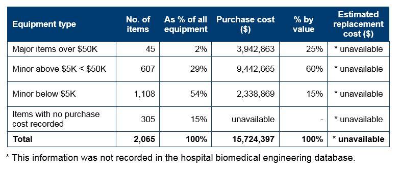 Appendix 1 Health Service Providers Hospital Profiles