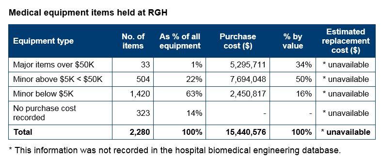 Appendix 1: Health service providers, hospital profiles and