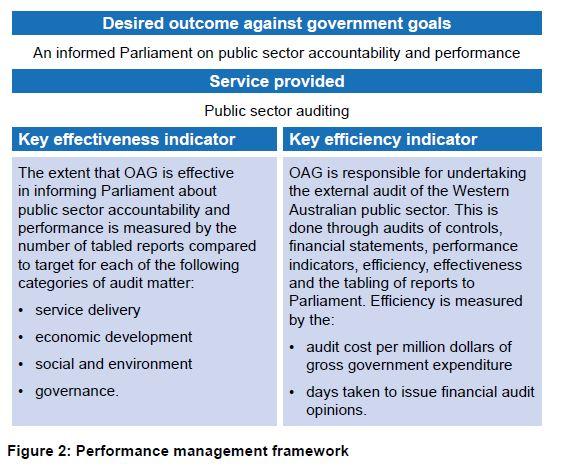 Figure 2 - Performance management framework