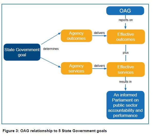 Figure 3 - OAG relationship to 5 State Government goals