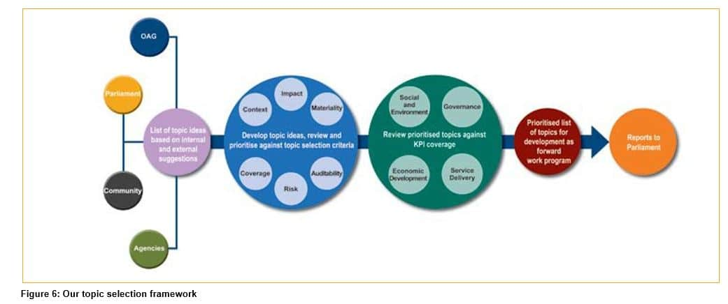Figure 6 - Our topic selection framework