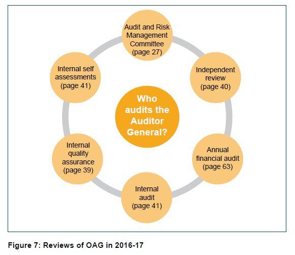 Figure 7 - Reviews of OAG in 2016-17