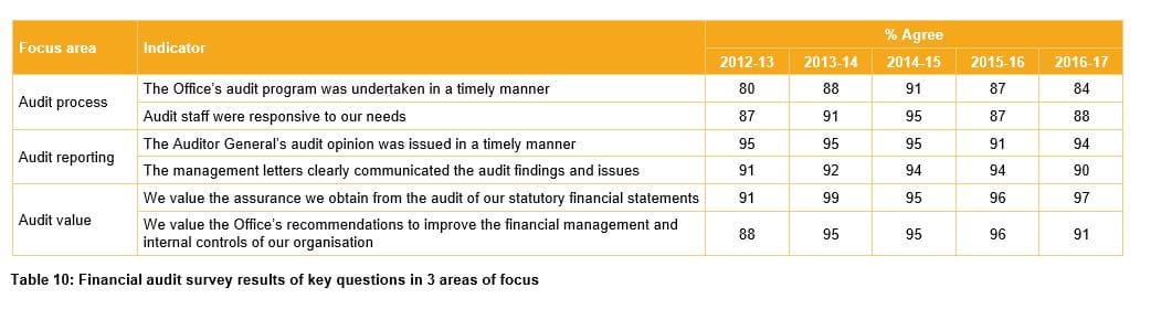 Table 10 - Financial audit survey results of key questions in 3 areas of focus