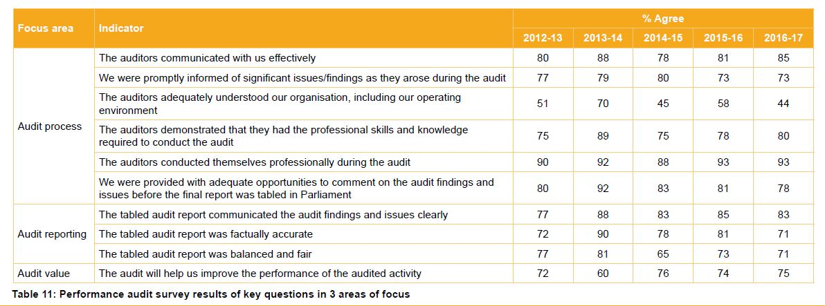 Table 11 - Performance audit survey results of key questions in 3 areas of focus