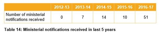 Table 14 - Ministerial notifications received in last 5 years