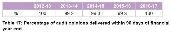 Table 17 Percentage of audit opinions delivered within 90 days of financial year end