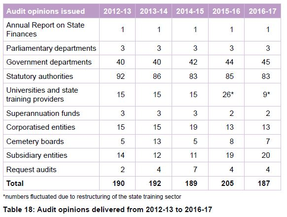Table 18 Audit opinions delivered from 2012-13 to 2016-17
