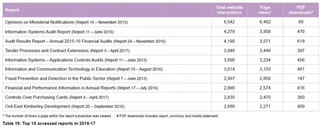 Table 19 Top 10 accessed reports in 2016-17