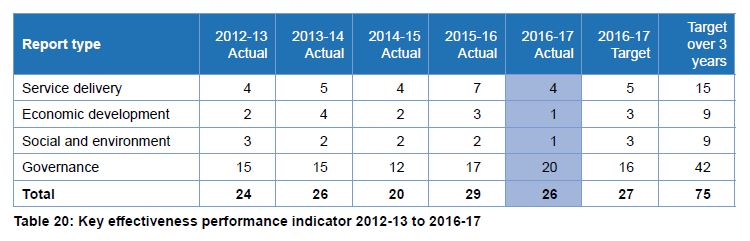 key performance indicators office of the auditor general