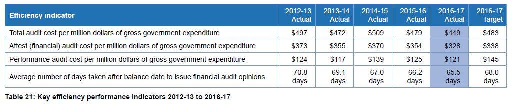 Table 21 Key efficiency performance indicators 2012-13 to 2016-17