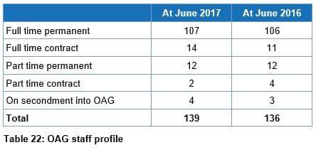 Table 22 OAG staff profile