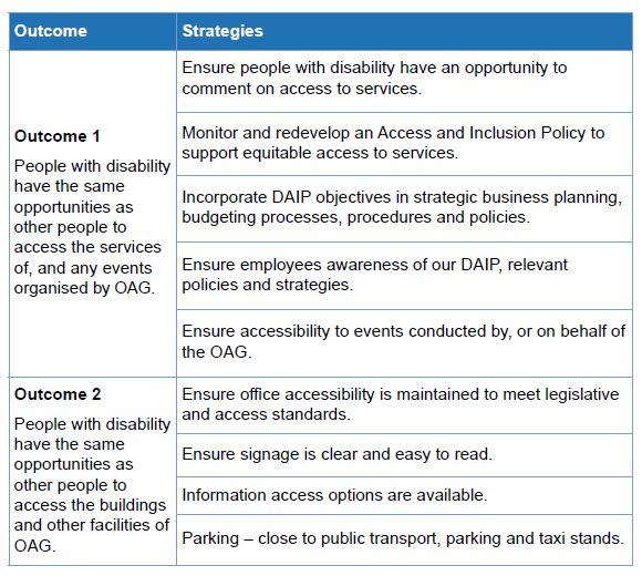 Table 24 Disability Access and Inclusion Plan 2017-2021 - 1