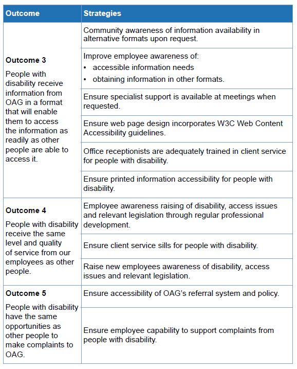 Table 24 Disability Access and Inclusion Plan 2017-2021 - 2