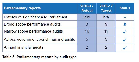 Table 5 - Parliamentary reports by audit type