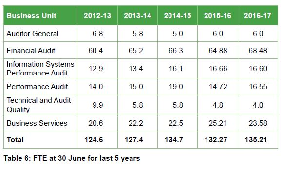 Table 6 - FTE at 30 June for last 5 years