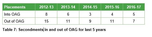 Table 7 - Secondments in and out of OAG for last 5 years