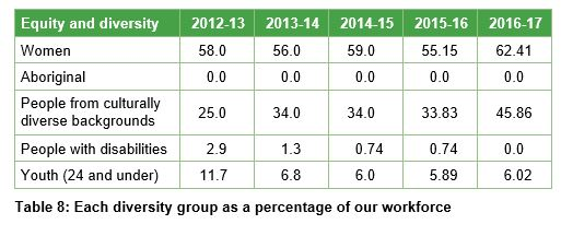 Table 8 - Each diversity group as a percentage of our workforce
