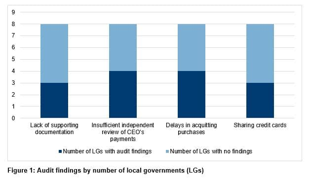 Figure 1 - Audit findings by number of local governments