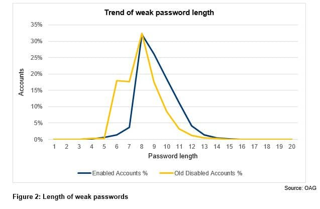 Figure 2 - Length of weak passwords