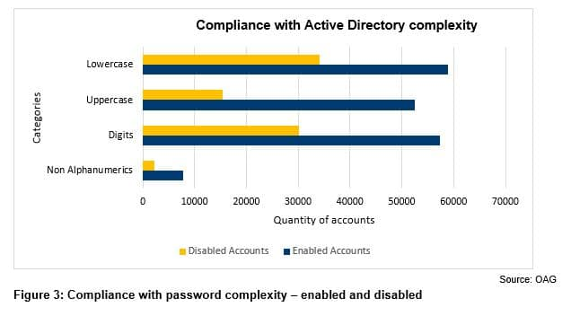 Figure 3 - Compliance with password complexity