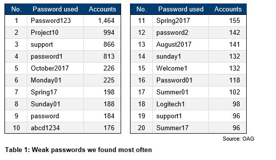 Table 1 - Weak passwords we found most often