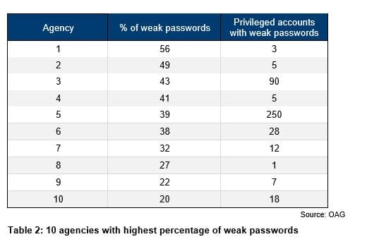 Table 2 - 10 agencies with highest percentage of weak passwords