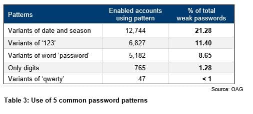 Table 3 - Use of 5 common password patterns