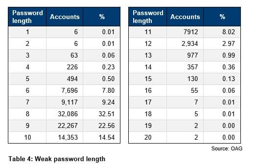 Table 4 - Weak password length
