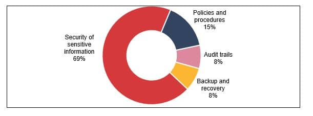 Tenancy Bonds pie chart