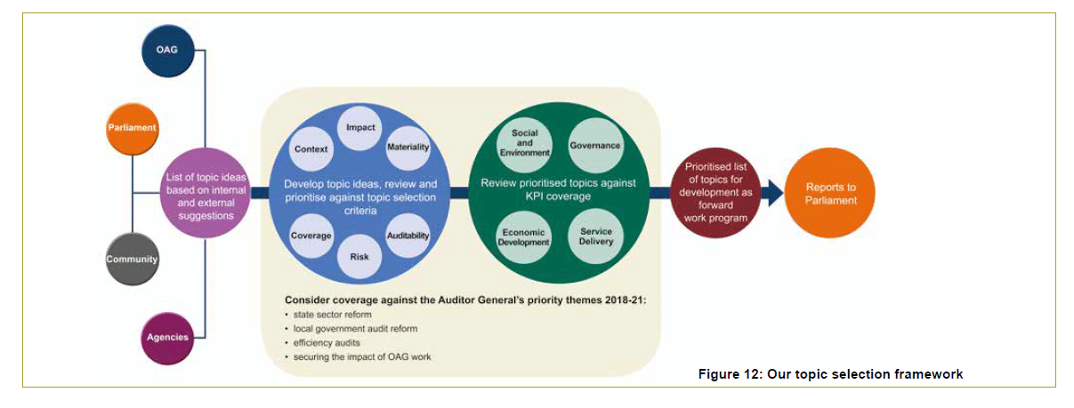 Figure 12 - Our topic selection framework