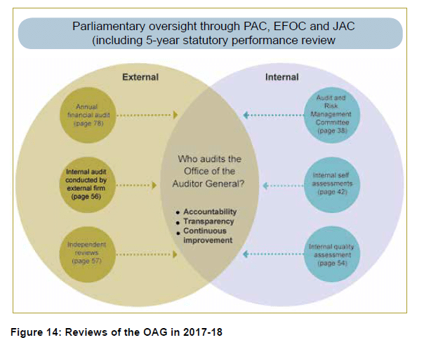 Figure 14 - Reviews of the OAG in 2017-18