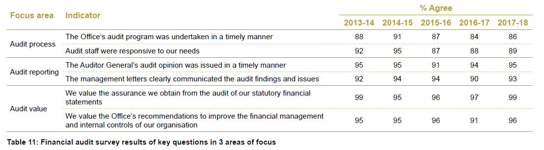 Table 11 - Financial audit survey results of key questions in 3 areas of focus