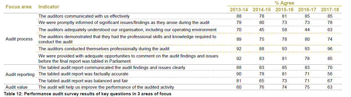 Table 12 - Performance audit survey results of key questions in 3 areas of focus