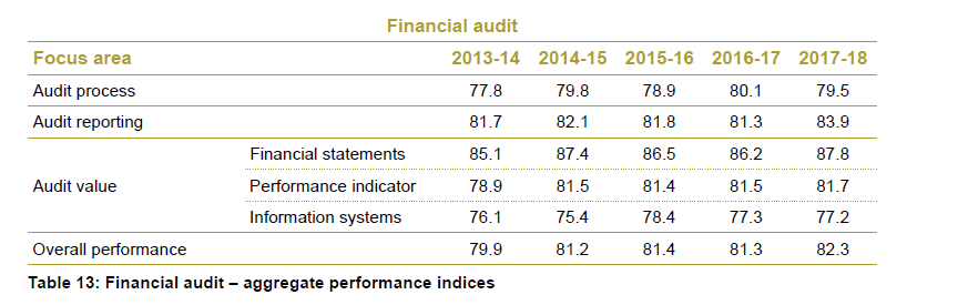 Table 13 - Financial audit - aggregate performance indices