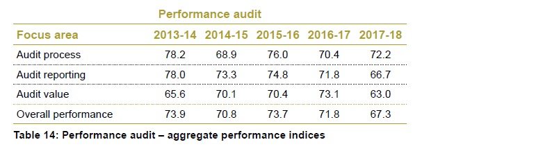 Table 14 - Performance audit - aggregate performance indices