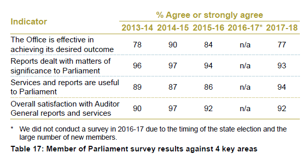 Table 17 - Member of Parliament survey results against 4 key areas