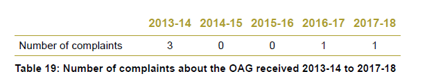 Table 19 - Number of complaints about the OAG received 2013-14 to 2017-18