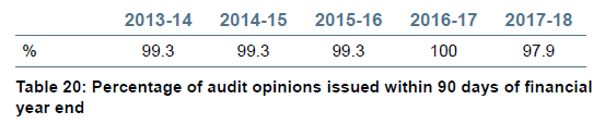 Table 20 - Percentage of audit opinions issued within 90 days of financial year end