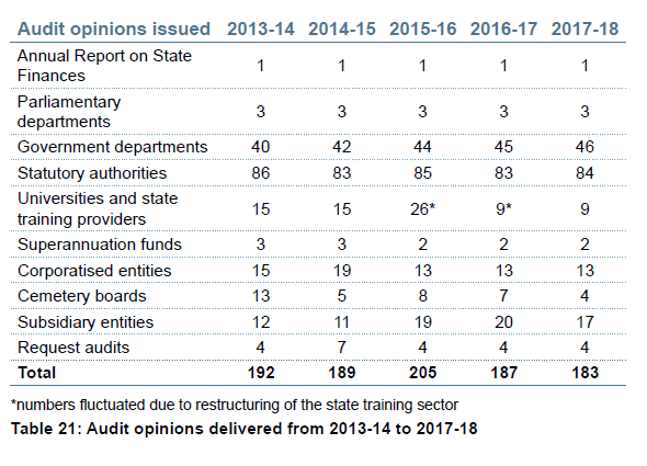 Table 21 - Audit opinions delivered from 2013-14 to 2017-18